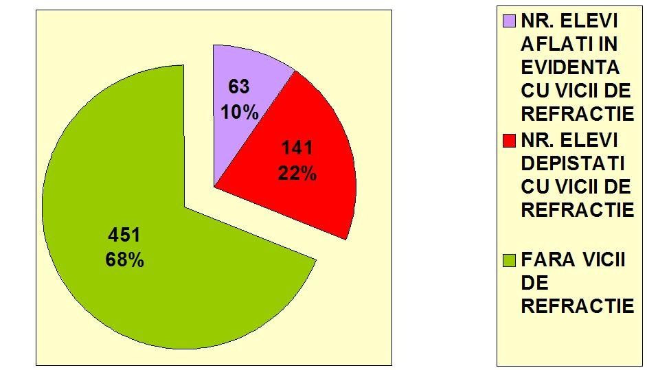 Rezultate Elevi examinati clasele I-IV 6-10 ani