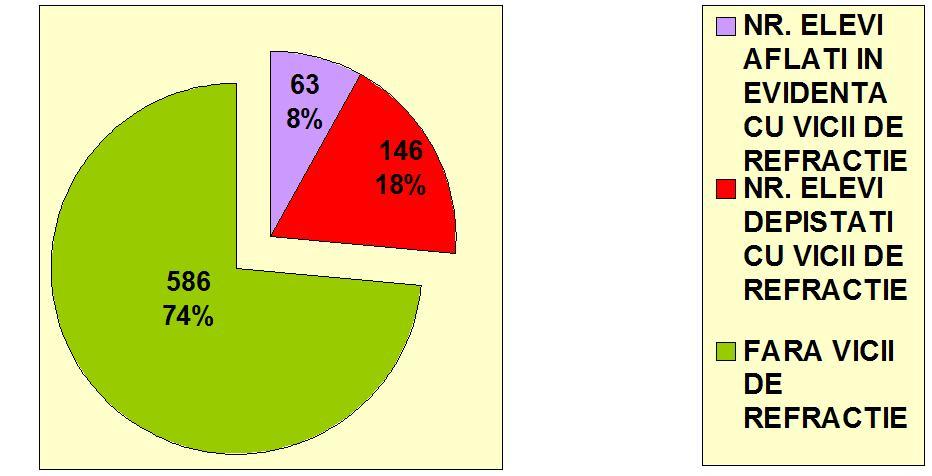 Rezultate Elevi examinati clasele V-VIII 11-14 ani