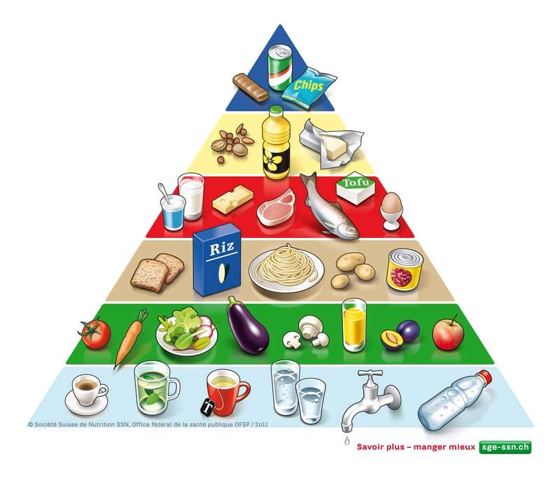 Alimentatie echilibrata